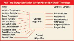 brysmart_technology-new