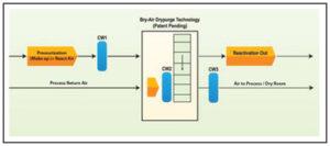drypurge_diagram