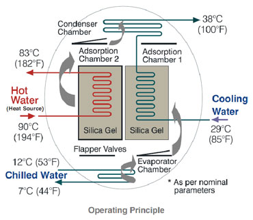 Operating Principle - Adsorption Chiller