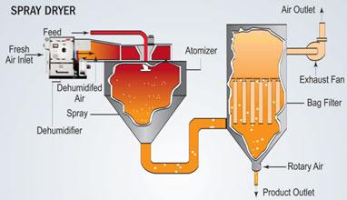 Spray Dryer Diagram