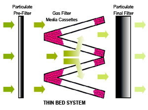 thin_bed