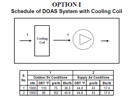 Schedule of DOAS System with Cooling Coil