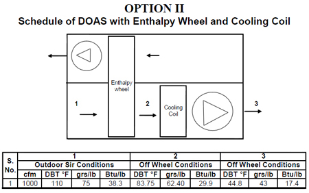 Schedule of DOAS with Enthalpy Wheel and Cooling Coil