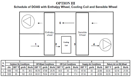 DOAS System with Enthalpy Wheel, Cooling Coil and Sensible Wheel