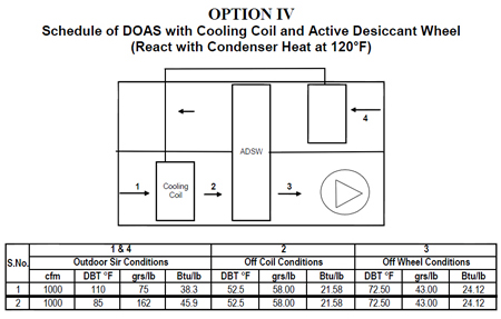DOAS System with Cooling Coli and Active Dessicant Wheel