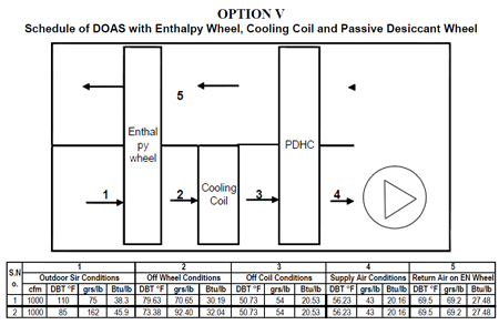 DOAS with Enthalpy Wheel, Cooling Coil and Passive Desiccant Wheel