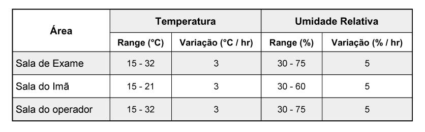 Faixa de temperatura e umidade indicada para salas de RM e Raio-x