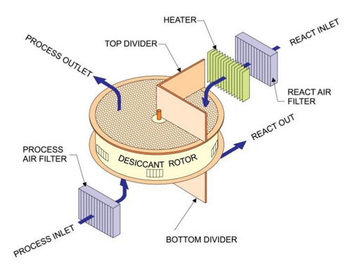 Desiccant Dehumidifier - Operating Principle