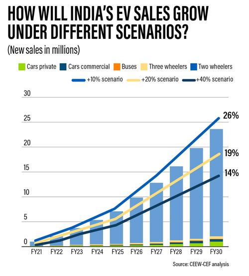 India EV Sales Grow