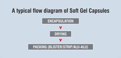 Gelatin Process